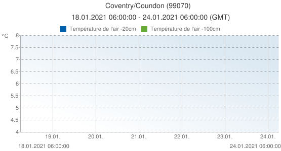 Coventry/Coundon, Grande-Bretagne (99070): Température de l'air -20cm & Température de l'air -100cm: 18.01.2021 06:00:00 - 24.01.2021 06:00:00 (GMT)